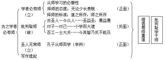 《师说》韩愈文言文原文注释翻译