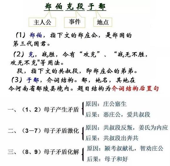 《郑伯克段于鄢》左丘明文言文原文注释翻译