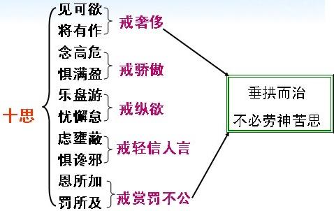 《谏太宗十思疏》魏征文言文原文注释翻译