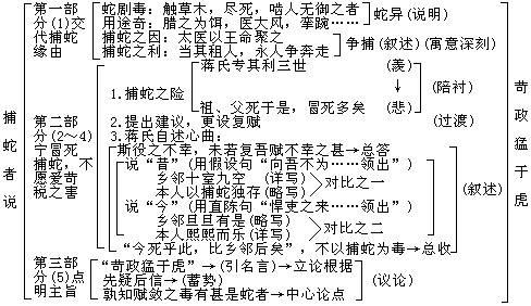 《捕蛇者说》柳宗元文言文原文注释翻译